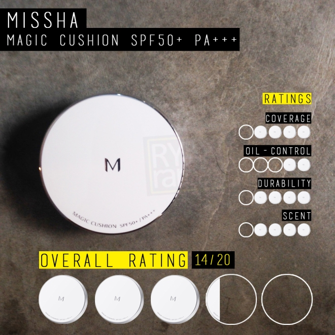 (My little rating scale for the Missha M Magic Cushion; overall 3.5/5)
